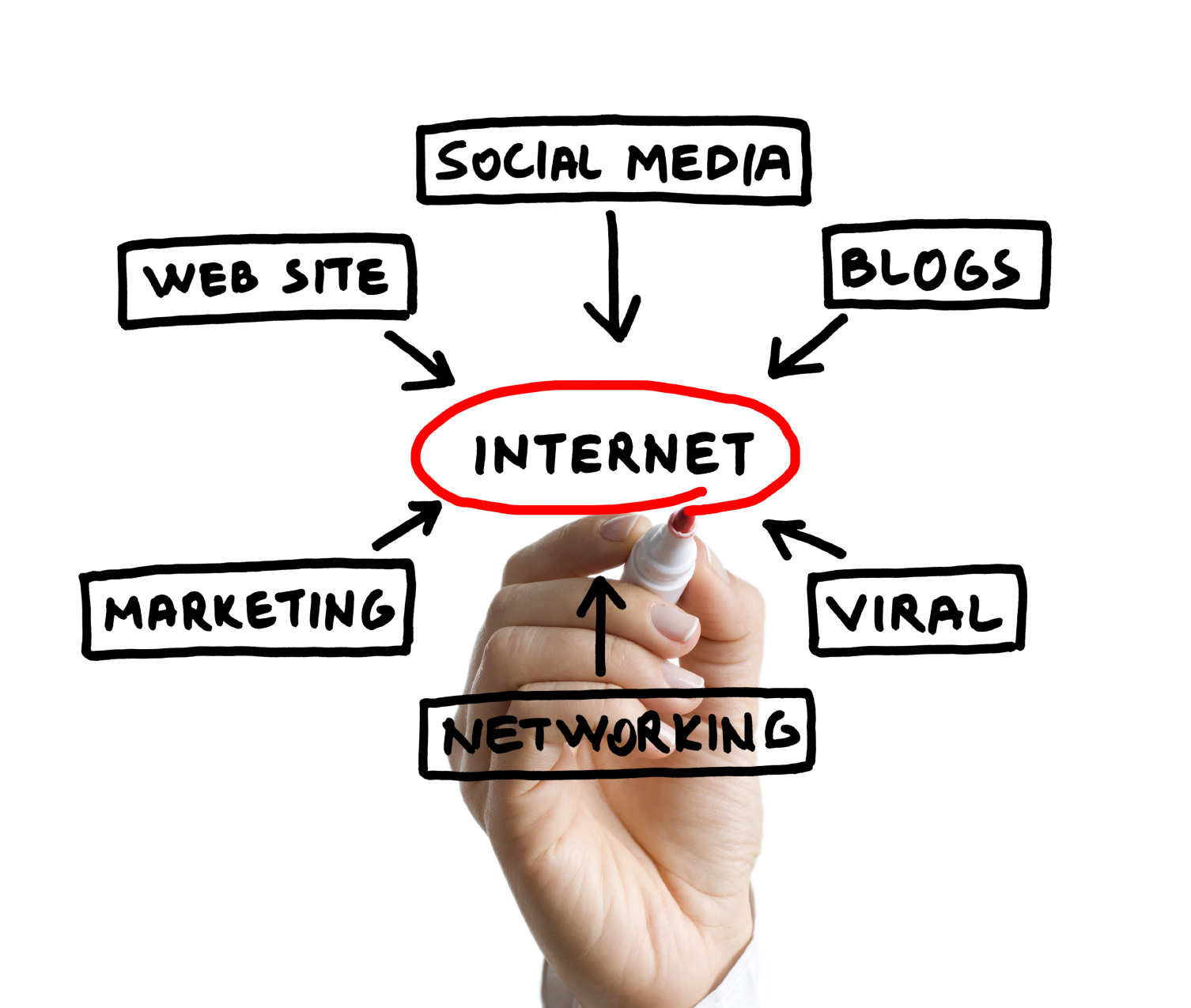 internet-marketing-hand